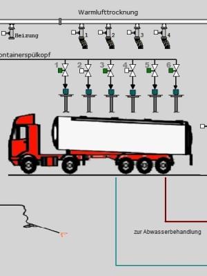 Prozesssteuerung für Spülköpfen in der Tankwagenreinigung